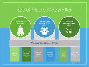 Media Moderation